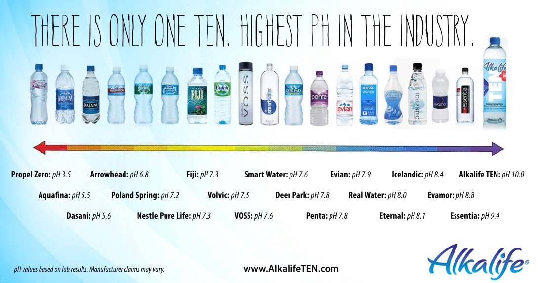 pH level water comparison
