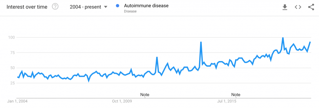 Autoimmune disease trend in the United States